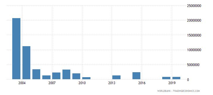 guinea net official flows from un agencies unhcr us dollar wb data