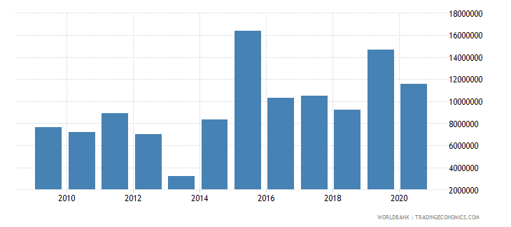 guinea net official flows from un agencies unicef us dollar wb data