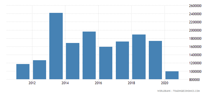 guinea net official flows from un agencies who current us$ wb data