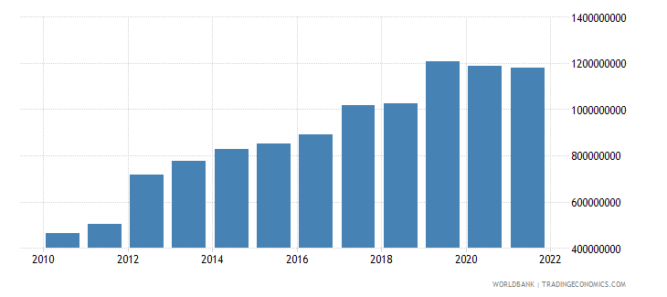 guinea net taxes on products us dollar wb data