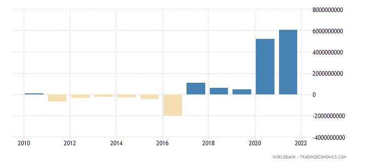 guinea net trade in goods bop us dollar wb data