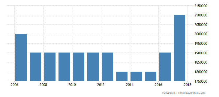 guinea number of people who are undernourished wb data