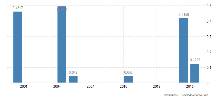 guinea nurses and midwives per 1 000 people wb data