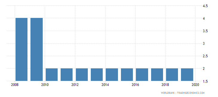 guinea official entrance age to pre primary education years wb data