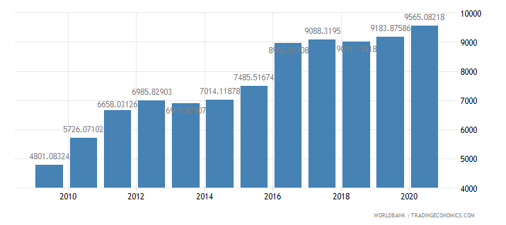 guinea official exchange rate lcu per us dollar period average wb data