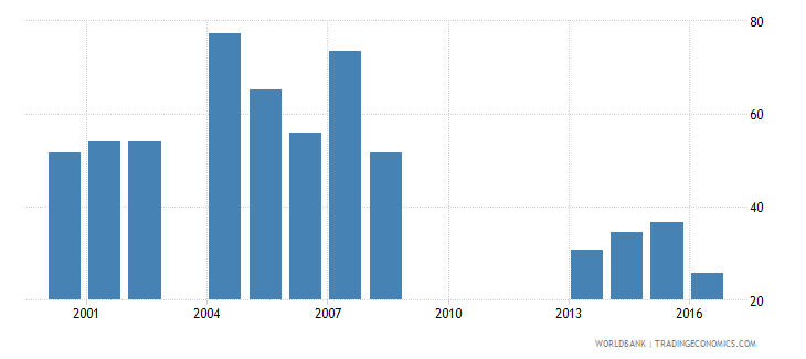 guinea ores and metals exports percent of merchandise exports wb data