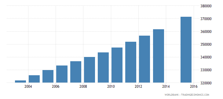 guinea population age 0 total wb data