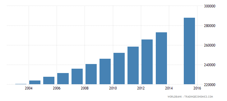guinea population age 11 total wb data