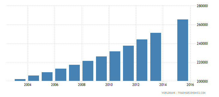 guinea population age 14 total wb data