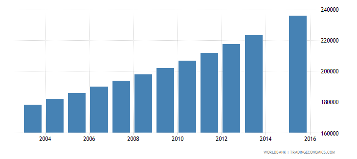 guinea population age 18 total wb data