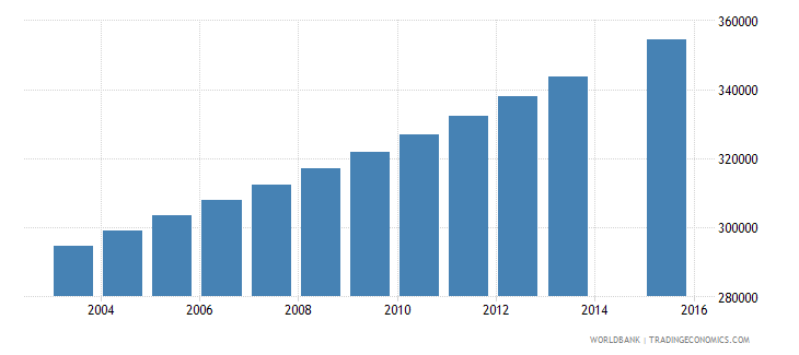 guinea population age 2 total wb data