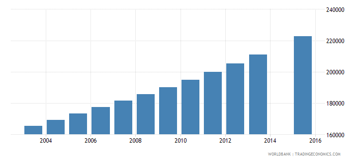 guinea population age 20 total wb data