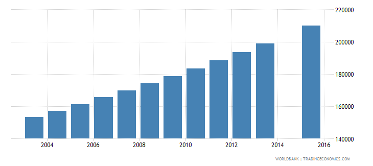 guinea population age 22 total wb data