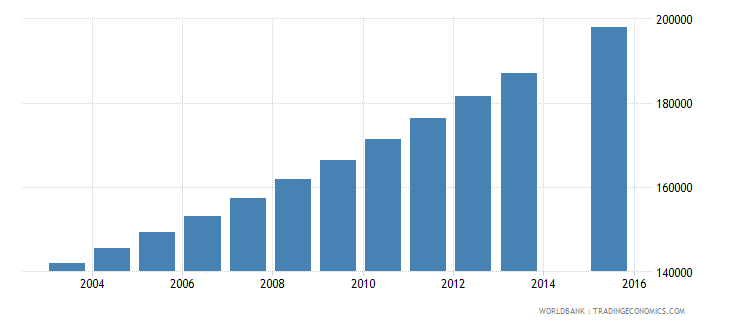 guinea population age 24 total wb data