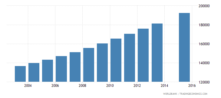 guinea population age 25 total wb data