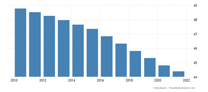 guinea population ages 0 14 male percent of total wb data