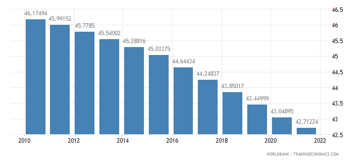 guinea population ages 0 14 percent of total wb data