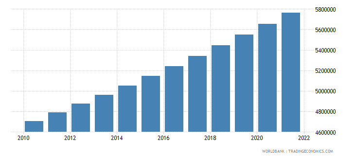 guinea population ages 0 14 total wb data
