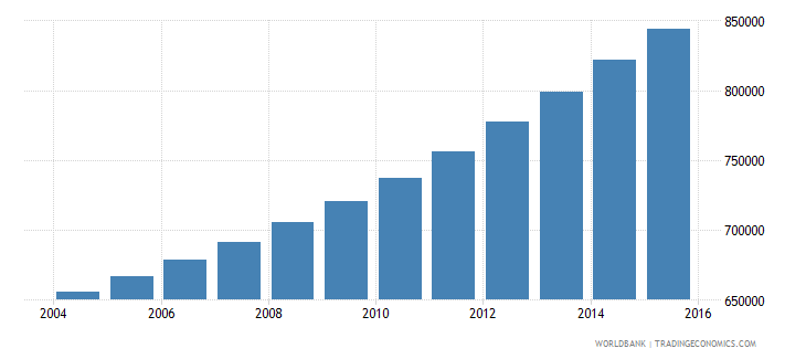 guinea population ages 10 15 male wb data