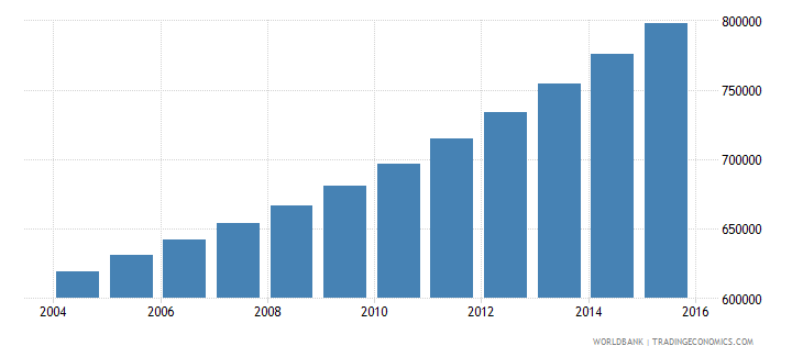 guinea population ages 12 17 male wb data