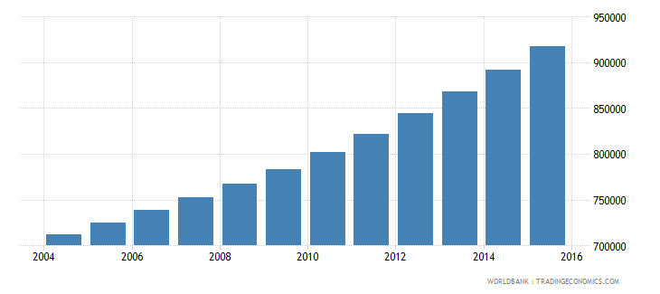 guinea population ages 12 18 male wb data