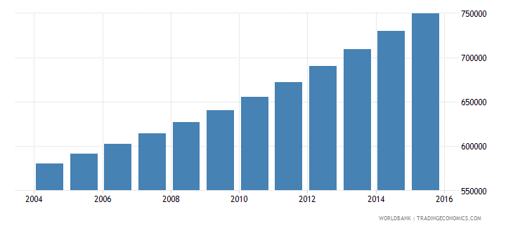 guinea population ages 13 18 female wb data