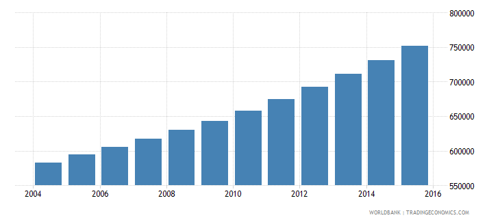 guinea population ages 14 19 male wb data