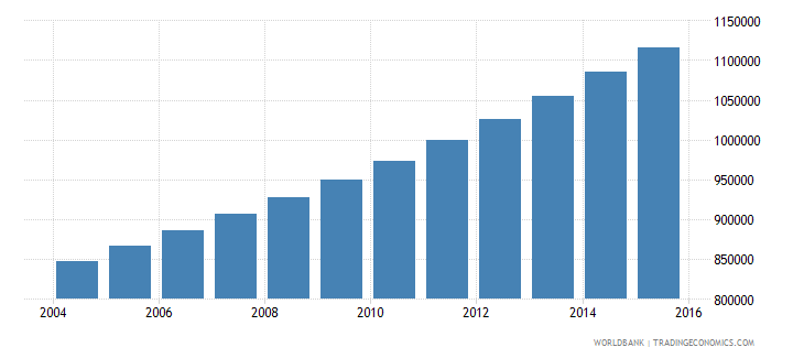 guinea population ages 15 24 female wb data