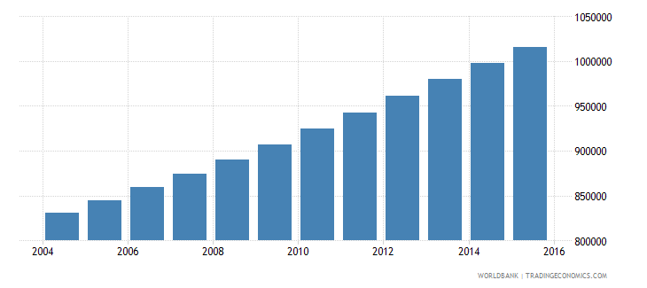 guinea population ages 3 5 total wb data