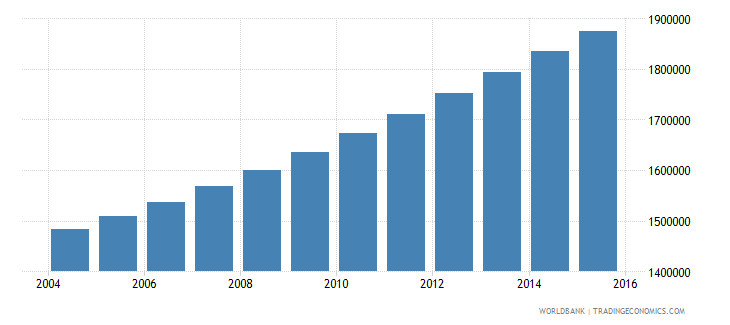 guinea population ages 5 10 total wb data