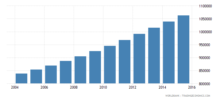 guinea population ages 5 11 female wb data