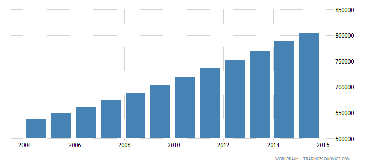 guinea population ages 5 9 male wb data