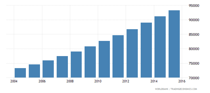 guinea population ages 6 11 male wb data