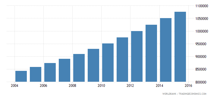 guinea population ages 6 12 male wb data