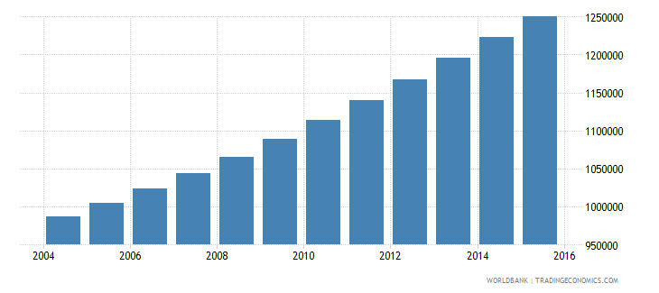 guinea population ages 6 9 total wb data