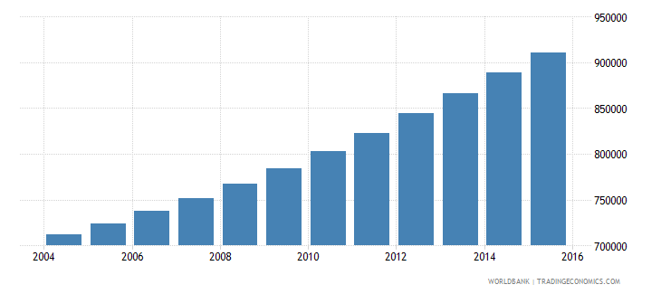 guinea population ages 7 12 male wb data
