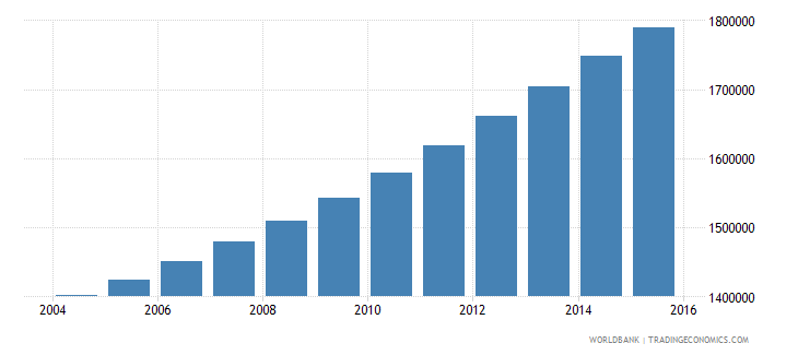 guinea population ages 7 12 total wb data