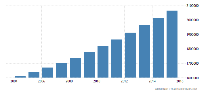 guinea population ages 7 13 total wb data