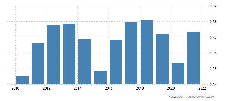 guinea population ages 80 and above female percent of female population wb data