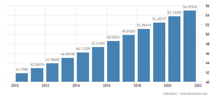 guinea population density people per sq km wb data