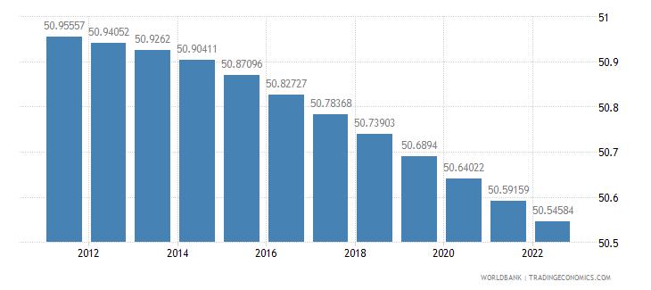 guinea population female percent of total wb data