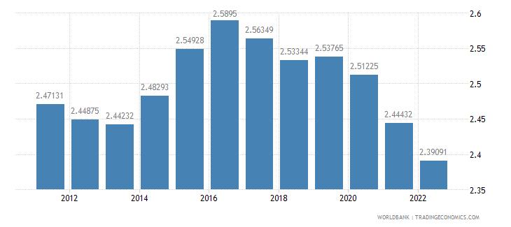 guinea population growth annual percent wb data