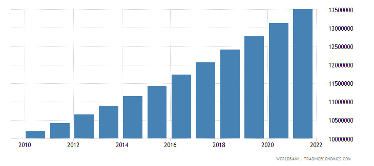 guinea population total wb data