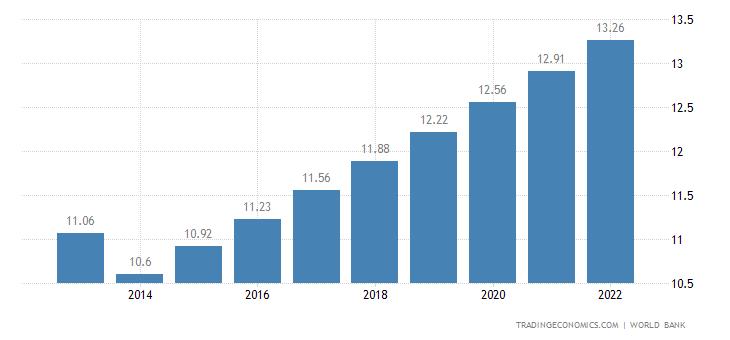 Guinea Population