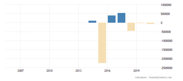 guinea portfolio equity net inflows bop us dollar wb data