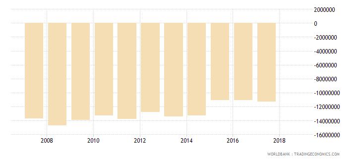 guinea portfolio investment bonds ppg  plus  png nfl us dollar wb data