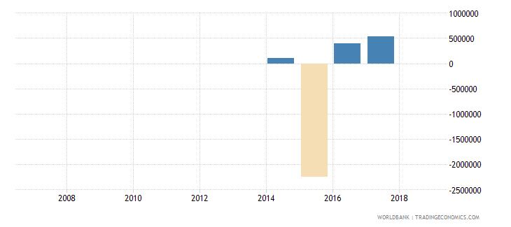 guinea portfolio investment equity drs us dollar wb data