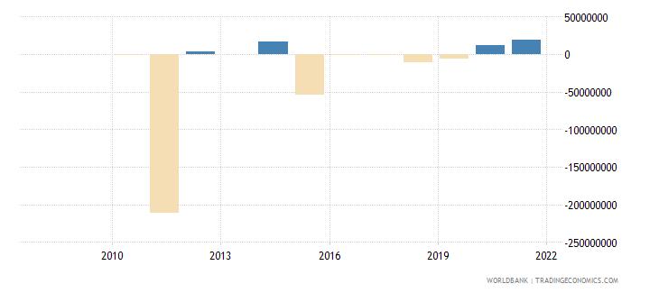 guinea portfolio investment excluding lcfar bop us dollar wb data