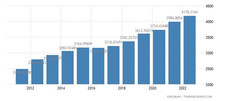 guinea ppp conversion factor gdp lcu per international dollar wb data