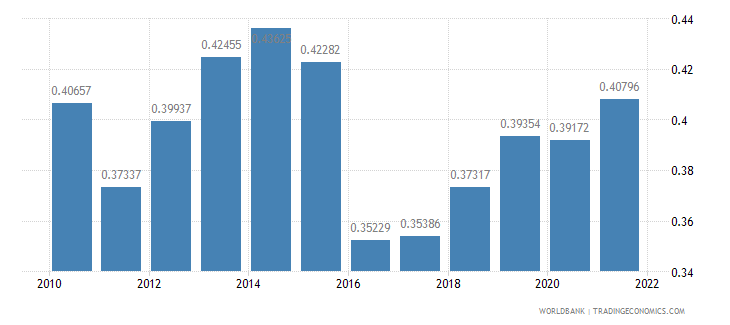guinea ppp conversion factor gdp to market exchange rate ratio wb data